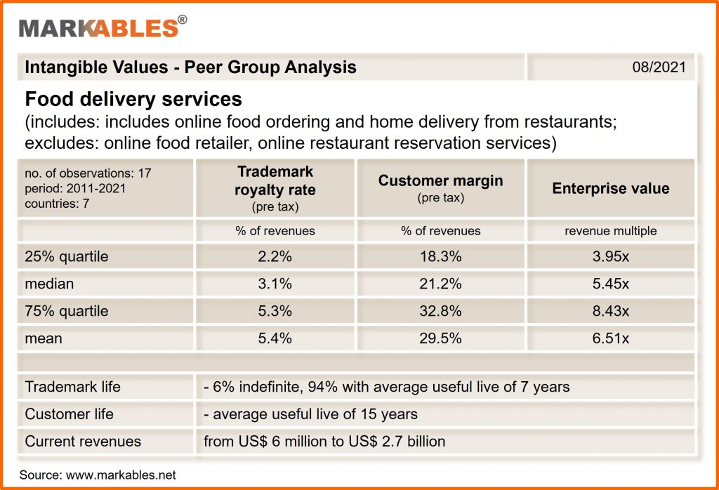 trademark royalty rates and customer margins in food delivery