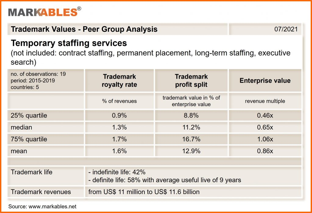 trademark royalty rates and profit split in temporary staffing